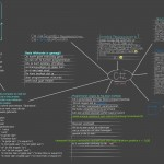 C# Programming Info Mind-Map